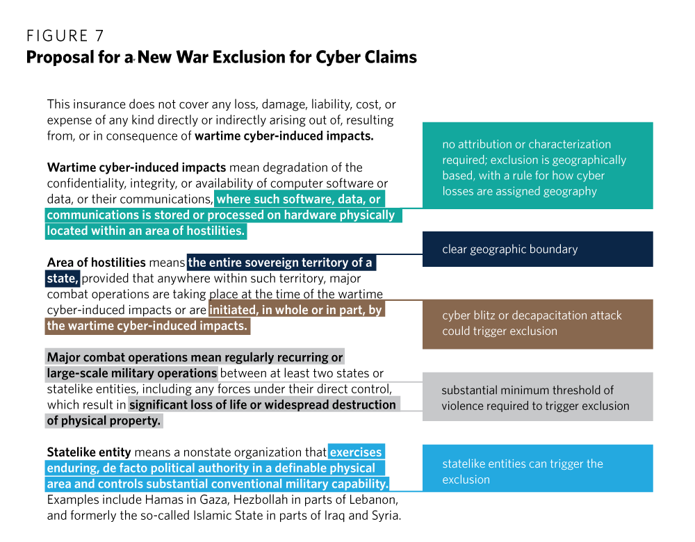 War Terrorism And Catastrophe In Cyber Insurance Understanding And Reforming Exclusions Carnegie Endowment For International Peace