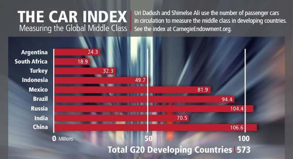 The Car Index