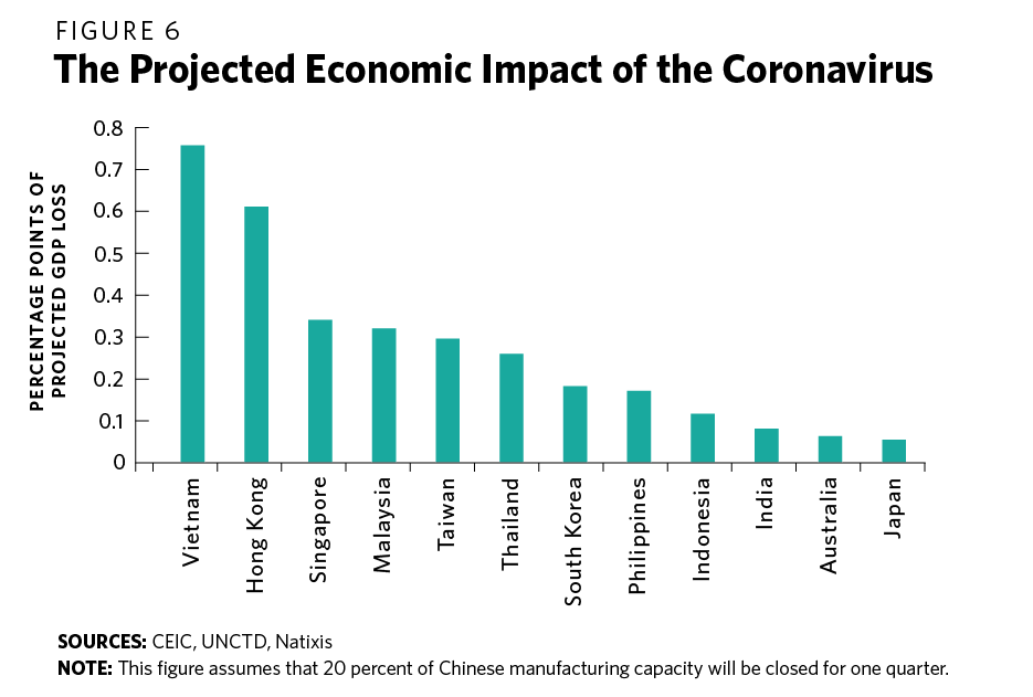 The Economic Fallout Of The Coronavirus In Southeast Asia Carnegie Endowment For International Peace