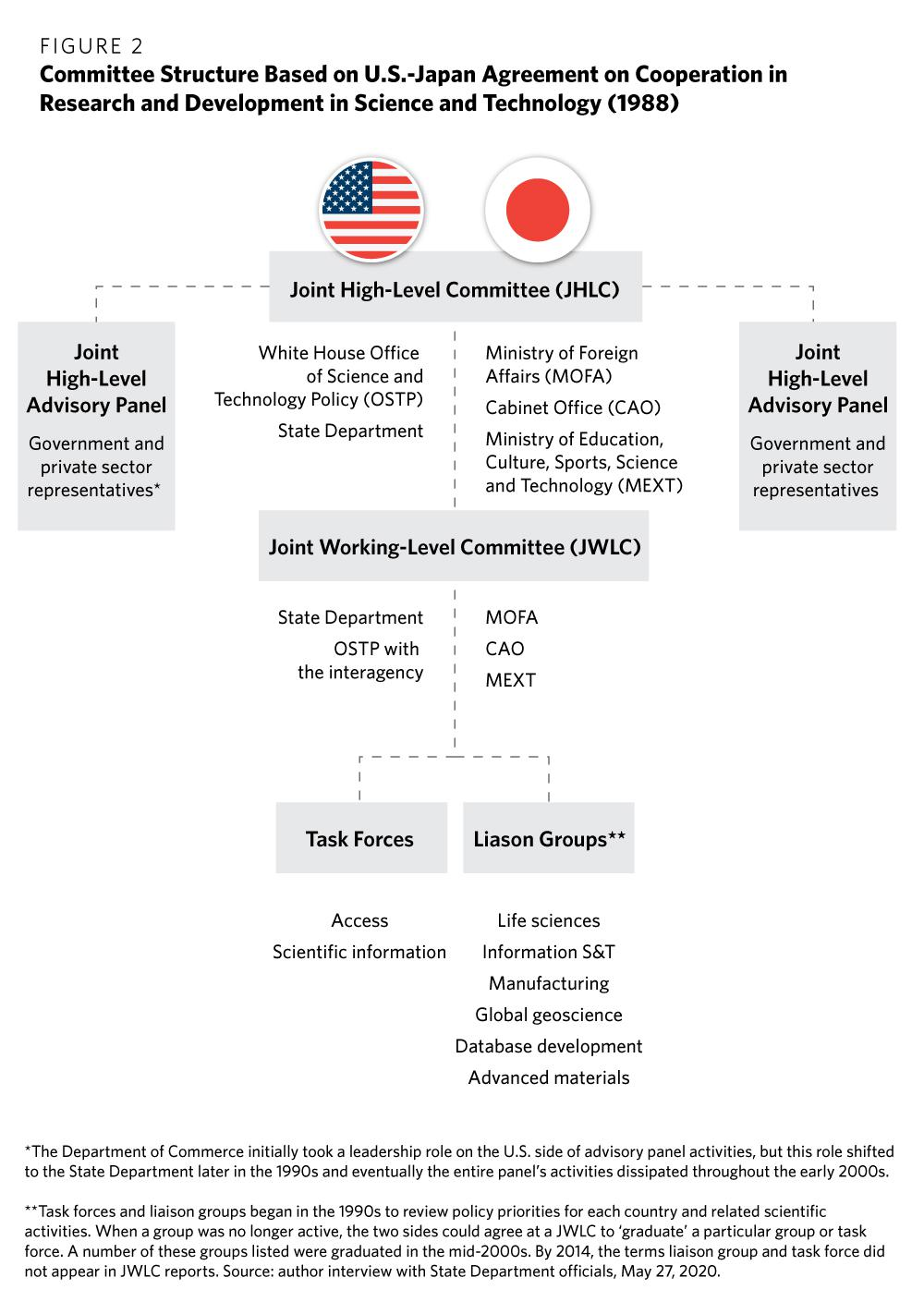 U.S.-Japan Technology Policy Coordination: Balancing Technonationalism With  A Globalized World - Carnegie Endowment For International Peace