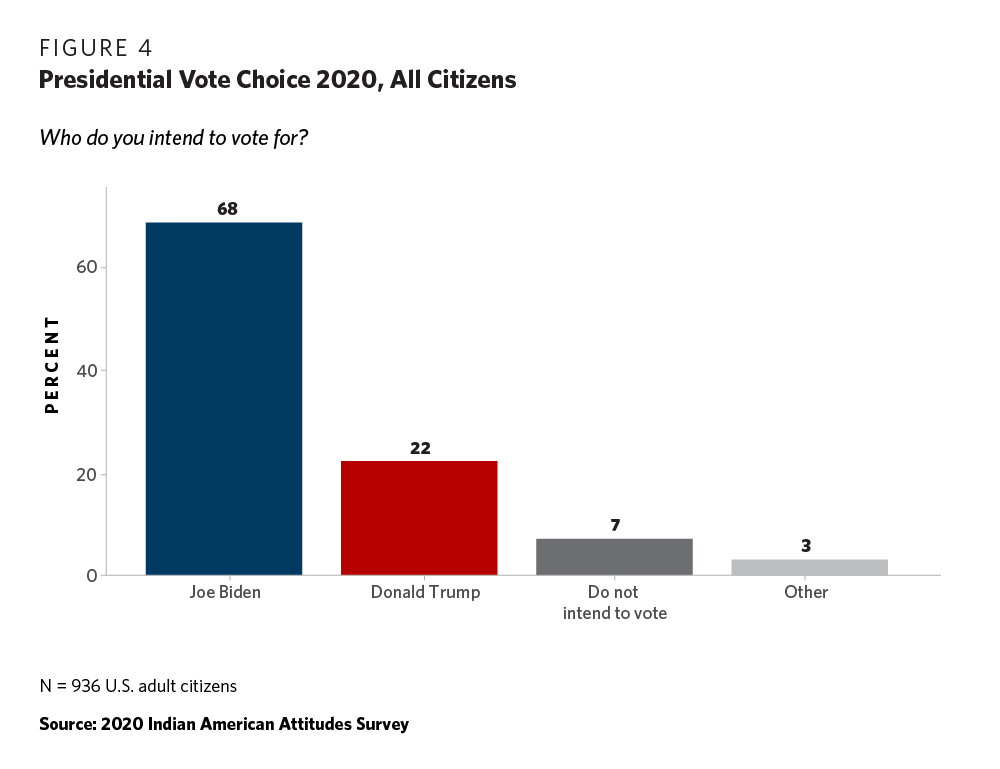How Will Indian Americans Vote Results From The 2020 Indian American Attitudes Survey Carnegie Endowment For International Peace