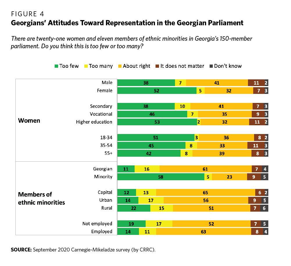 Националистические подходы изолировали этнические меньшинства Грузии
