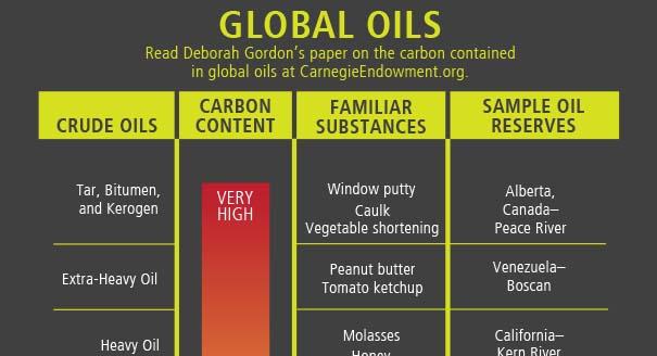 Global Oils