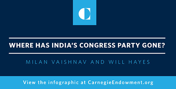 Where Has India's Congress Party Gone?
