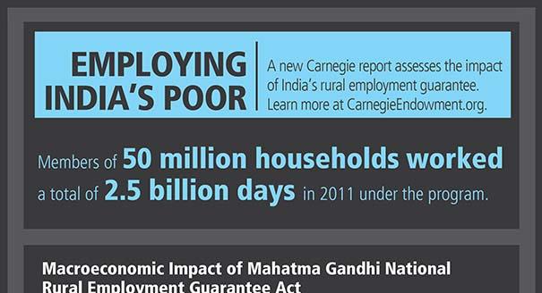 Employing India's Poor