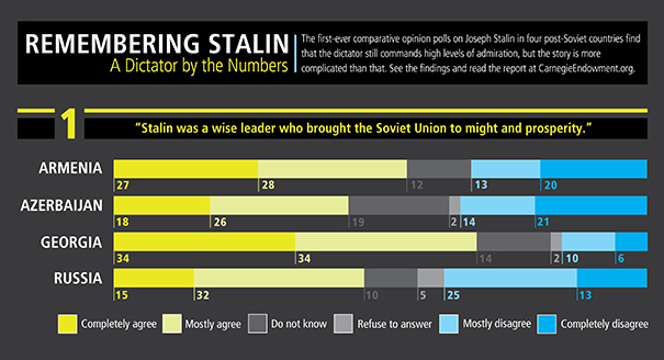 Remembering Stalin: A Dictator by the Numbers